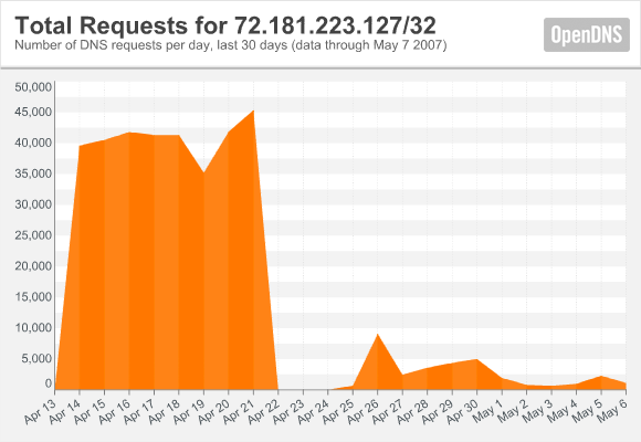 opendns2.png