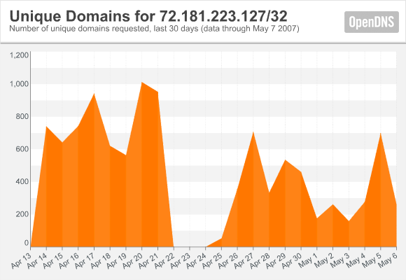 opendns3.png
